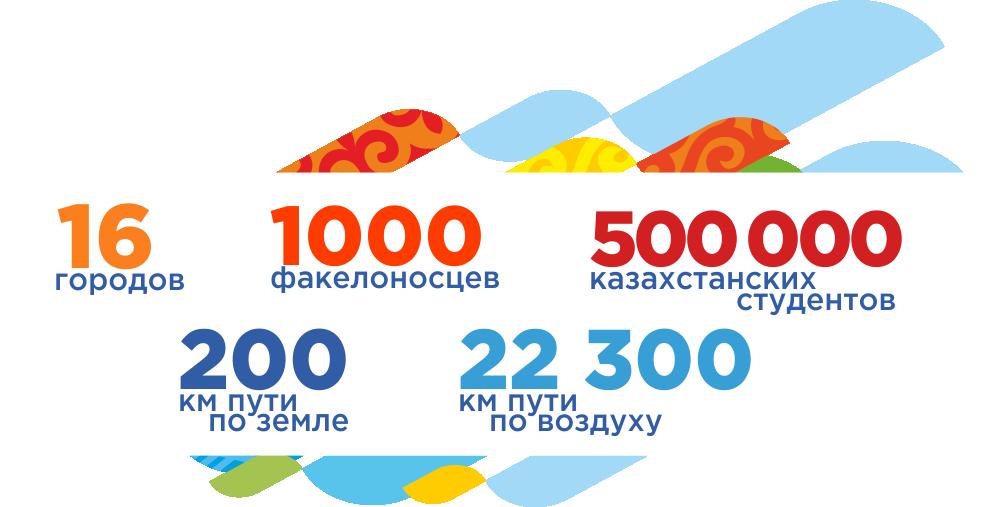 Эстафета 28-й Всемирной зимней Универсиады Алматы 2017 года
